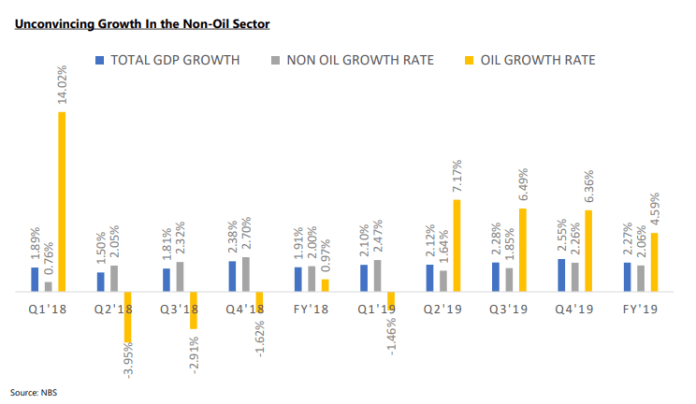GDP Growth Rises To 2.27%; CBN Heterodox Policies Spur Economic Output In Q4'19 - Brand Spur