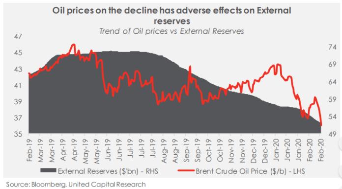 Coronavirus Impact On Oil Prices: Should Nigerians Actually Panic? - Brand Spur