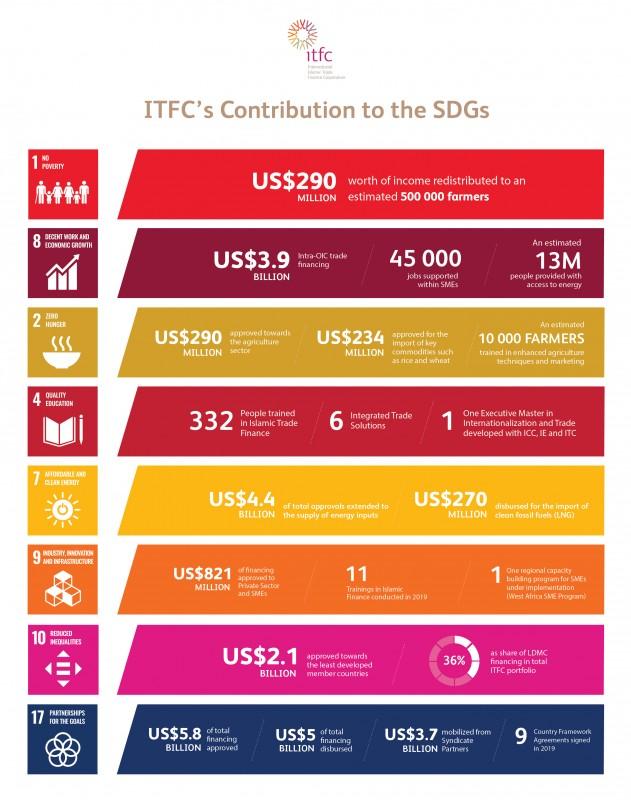 International Islamic Trade Finance Corporation releases 2019 Annual Development Effectiveness Report - Brand Spur