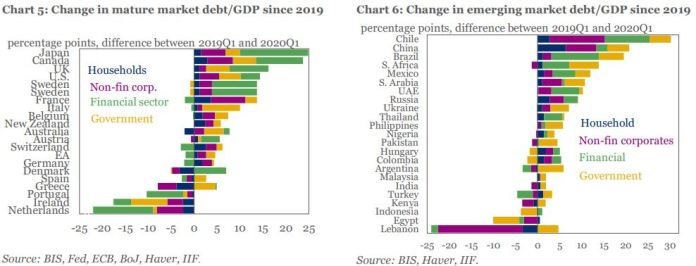 Global Debt Hit 331% Of GDP In Q1, Up More Than 10% Points From Pre-Pandemic Levels - Brand Spur