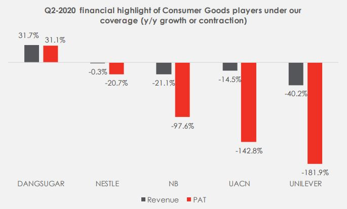 Nigeria Consumer Goods Sector in H2-2020: Riding the tide of challenges