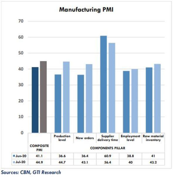 Slow recovery of broader macroeconomy extends PMI contraction - Brand Spur