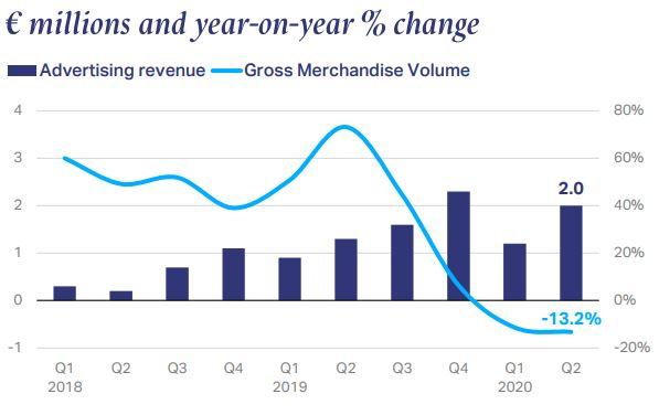 Jumia's Ad brandspurng revenue hits €2m but sales value dwindle