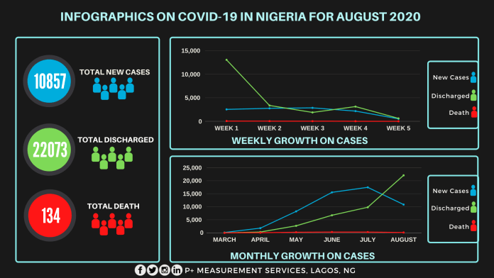 Reduced impact of coronavirus as Nigerian economy resumes activities.