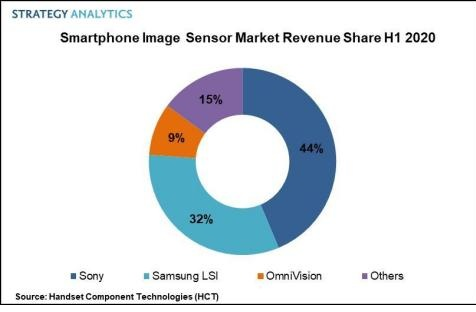 Sony Led the Growing Smartphone Image Sensor Market in H1 2020