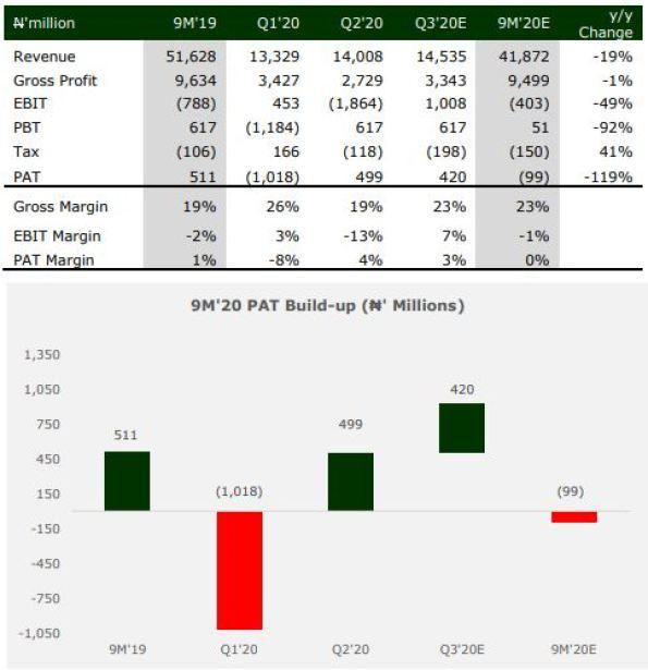 Unilever Nigeria - Earnings slide expected despite Revenue rebound Brandspurng1