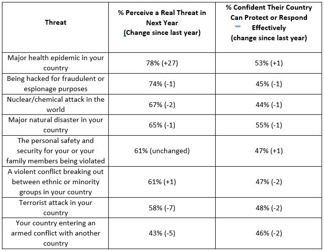 Concern over health epidemic (78%) overtakes hacking (74%) as top perceived threat among global citizens Brandspurng