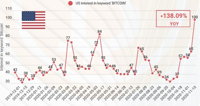 Global Interest in Bitcoin on Google Grows by 108% to 12-Month High