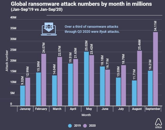 Global ransomware attacks surged by 110% at 34 million Year-on-Year Brandspurng