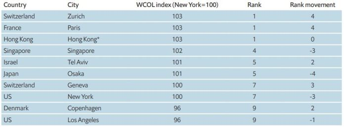Here are the world's top 10 most expensive cities after Covid-19 shuffles ranking Brandspurng