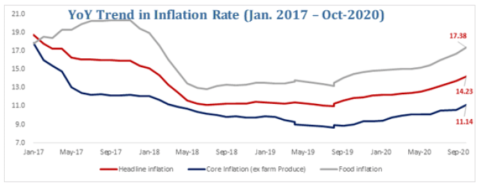 Inflation climbed higher in October…Headline inflation up by 14.23% YoY Brandspurng