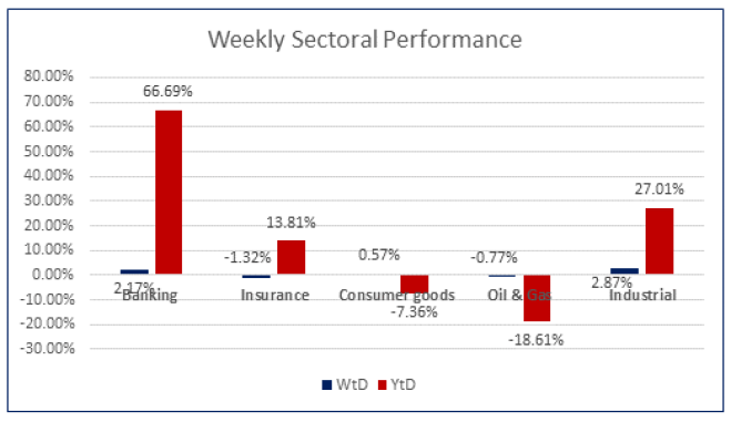 Investors Remain Resilient in the Equities Space...ASI Up By 1.59% WoW
