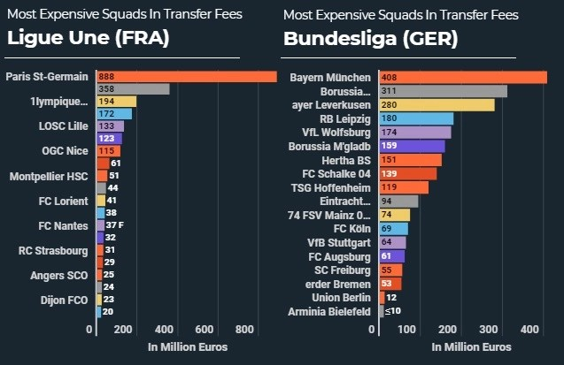 Manchester City 2020-2021 Squad Most Expensive Out of Top 5 Leagues – €1.04B