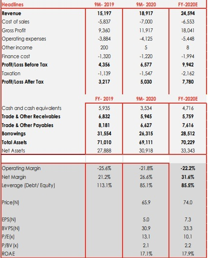 Presco Plc: In need of balance sheet optimisation