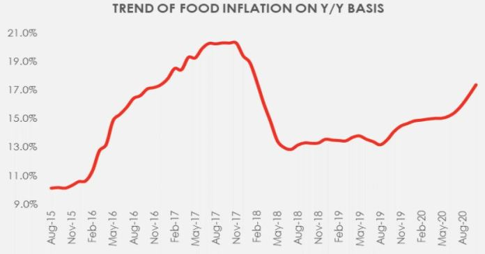 Rising Food Prices Should the border closure be reversed 1Brandspurng1