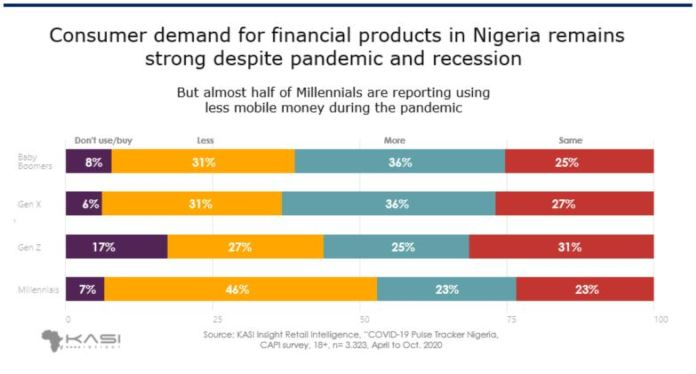 Consumer demand for financial products in Nigeria remains strong despite pandemic and recession Brandspurng1