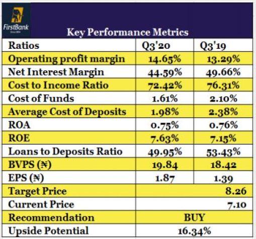 How Nigeria's 5-Biggest Lenders Fared in 9M'2020 Brandspurng2