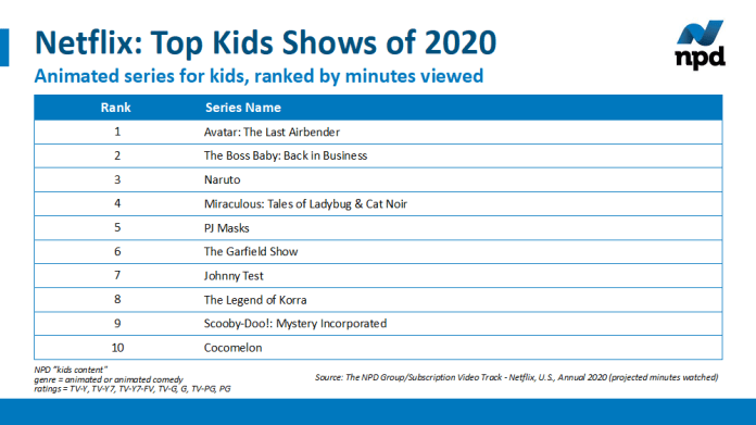 """""""Avatar Brandspurng The Last Airbender"""" Topped US List of Animated Kids Shows on Netflix in 2020, The NPD Group Says"""