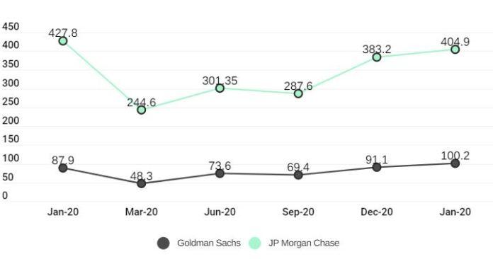 Goldman Sachs` Market Cap Jumped by $12B YoY, JP Morgan Down by $23B Amid COVID-19 Crisis Brandspurng