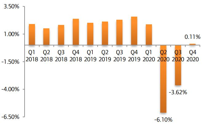 Nigeria Exits Recession by 0.11% Rise in Q4 Real GDP Brandspurng