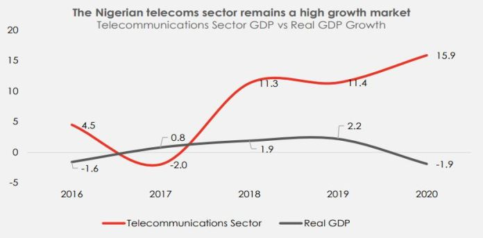 The Telecommunications Sector Remains A Bright Spot Brandspurng