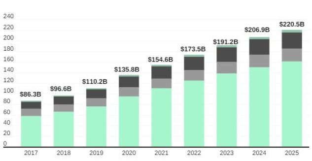 Video Games Revenue to Grow by 14% YoY and Hit $154.6B in 2021