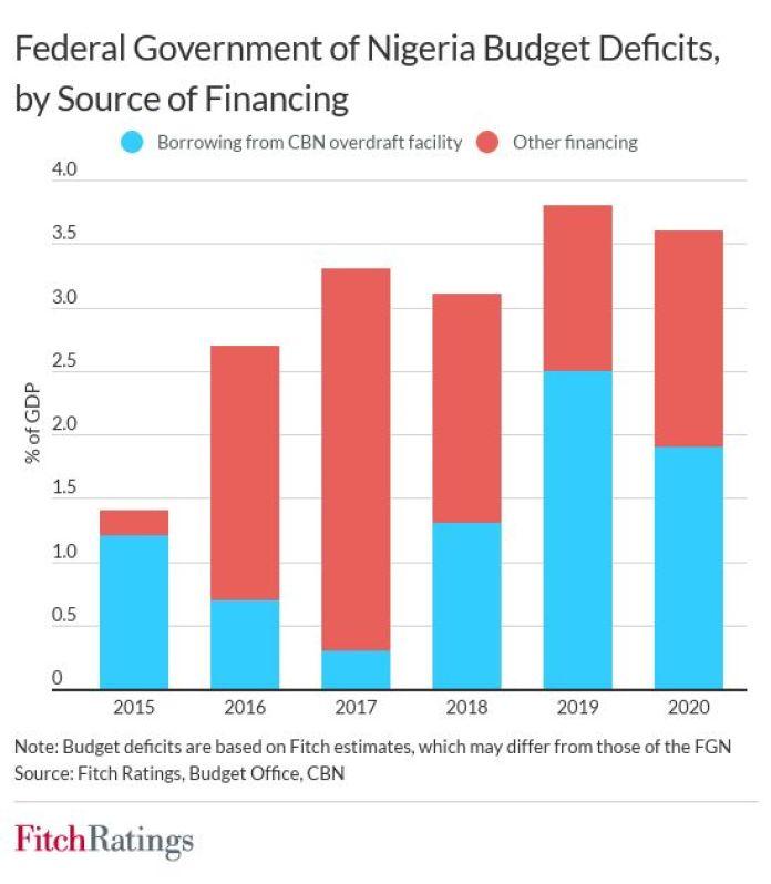 nigeria_central_bank_deficit_financing_Brandspurng_Nigeria's Deficit Monetisation May Raise Macro-Stability Risks