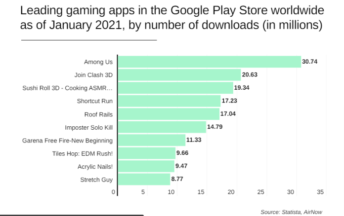 Top Three Google Play Games Hit 70.7M Downloads In January 2021 - Brand Spur