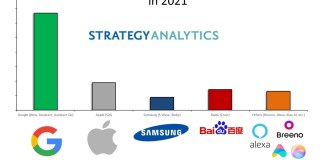 Strategy Analytics: 71% Of Smartphones Sold Globally In 2021 Will Be AI Powered