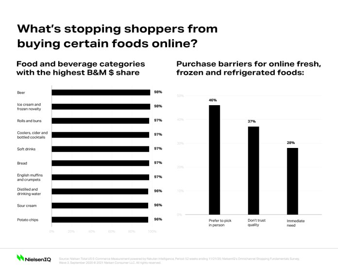 Which Health, Food Segments Are Missing Out On The E-Commerce Boom Brandspurng1