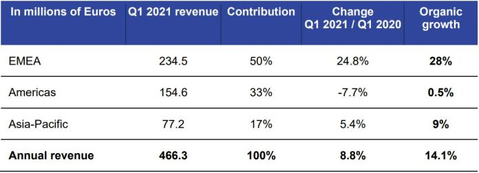 Ipsos Grew Revenue By 8.8% to €466.3M in Q1 2020 Brand Spur EMEA Recorded Double-Digit Organic Growth