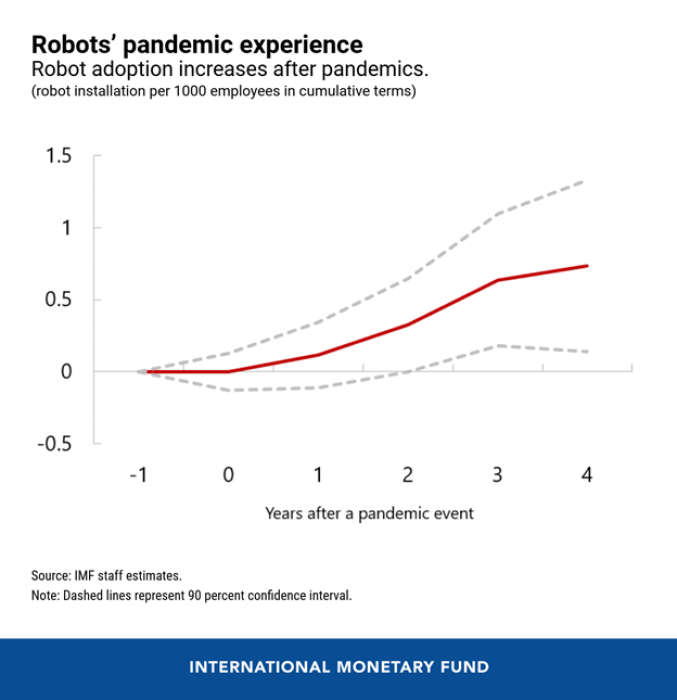 What Pandemics Mean For Robots And Inequality - Brand Spur
