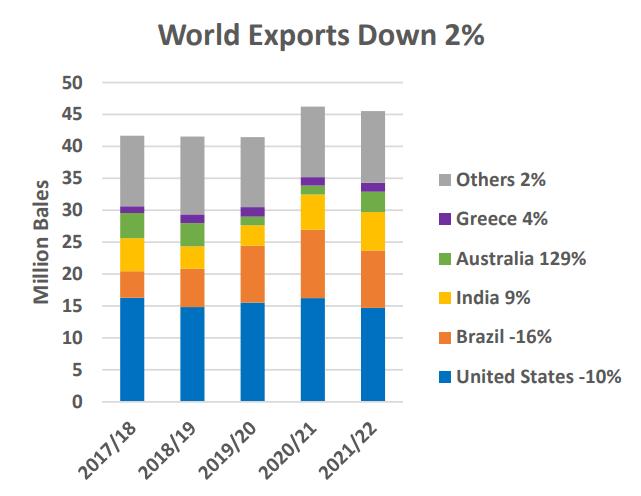 Global Cotton Consumption