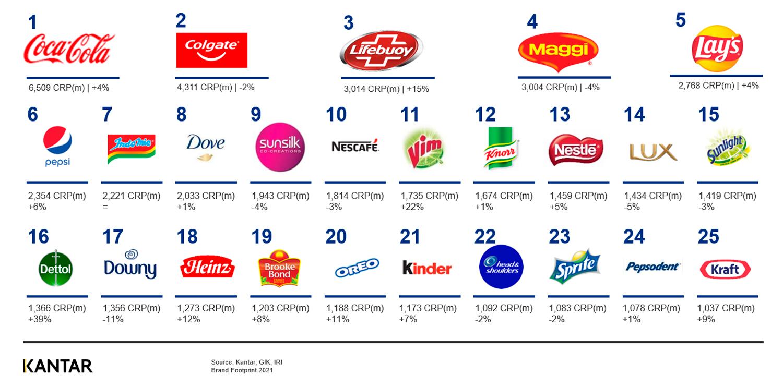 Indomie tempati peringkat 7 sebagai merek FMCG teratas paling banyak dipilih, demikian temuan sebuah studi