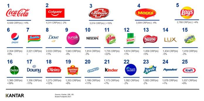 Hygiene Brands