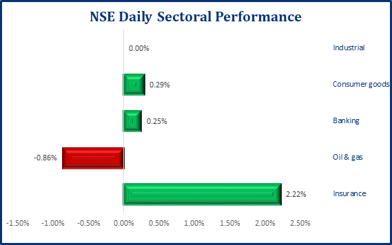 Bullish Sentiment Returns As NSE ASI Inches Up By 0.15% - Brand Spur