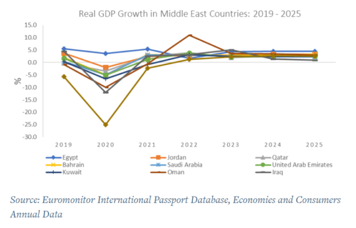 How E-Commerce, Trading Down and Staying Close to Home are Shaping Consumer Trends in the Middle East