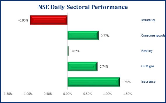 Positive Performance Persists In The Local Bourse, NSE ASI Gains 71bps - Brand Spur