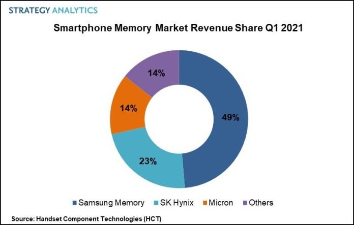 Smartphone Memory Market