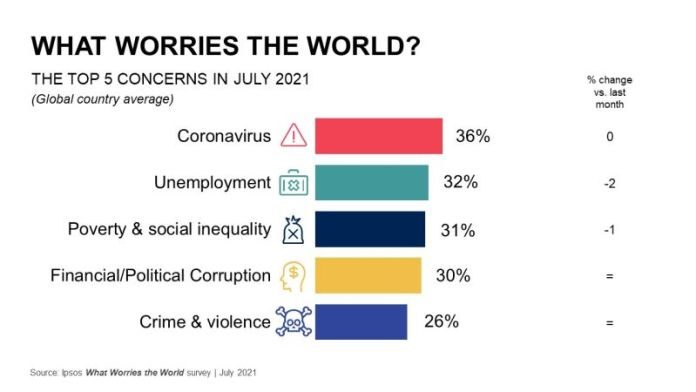 What Worries the World Concern about Coronavirus is fluctuating from country to country Brandspurng