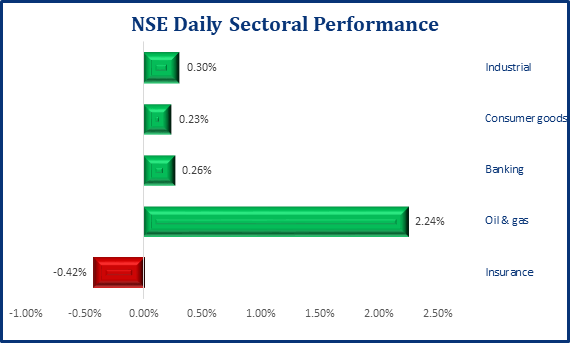 Local Bourse Opens The Week In Green, NSE ASI Up 47bps - Brand Spur
