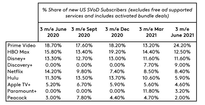 EoD US July 2021