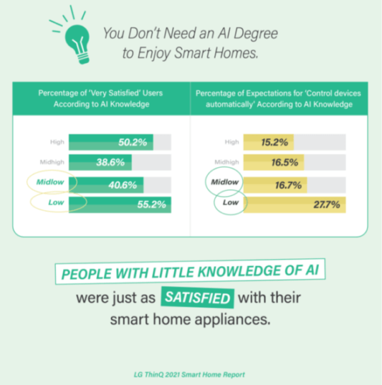 Two graphs showing how people with little knowledge of AI are just as satisfied with smart homes.