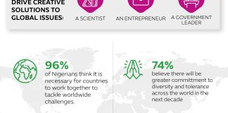 Expo 2020 Survey: Nigerians Believe Global Collaboration, Technology Are Crucial-Brand Spur Nigeria