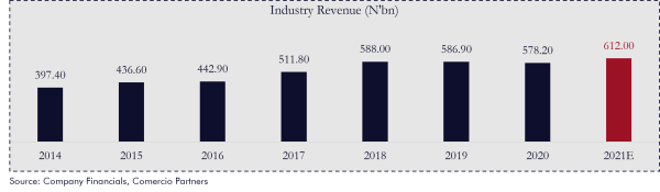 Will Your Love For Beer Make You Buy Beer Stocks In Nigeria? - Brand Spur