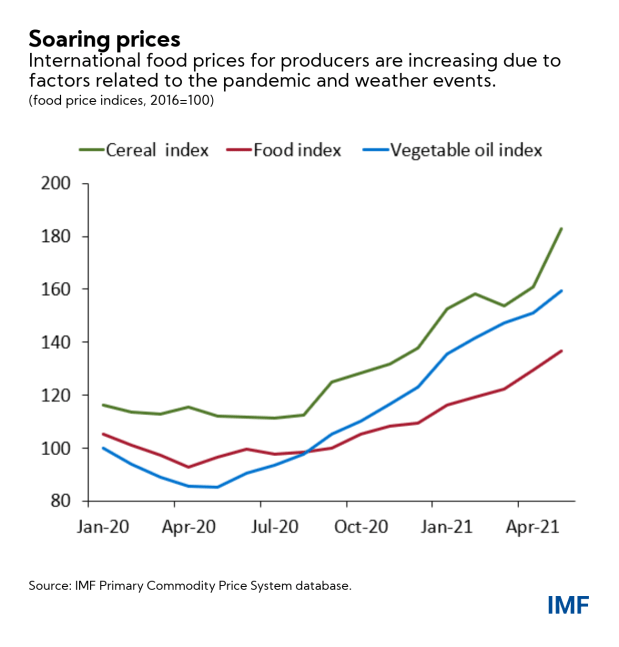 Four Facts About Soaring Consumer Food Prices - Brand Spur