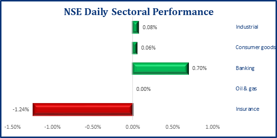 Positive Performance Persists In The Local Bourse, NGX ASI Gains 16bps - Brand Spur
