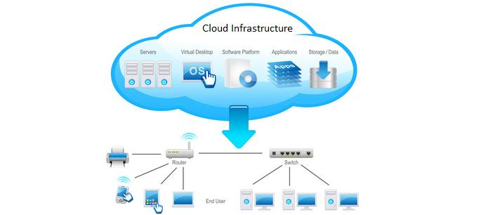 IT-Infrastructure-cloud
