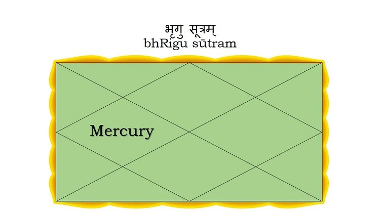 Mercury in the Fourth House