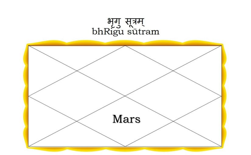 Mars in the Seventh House